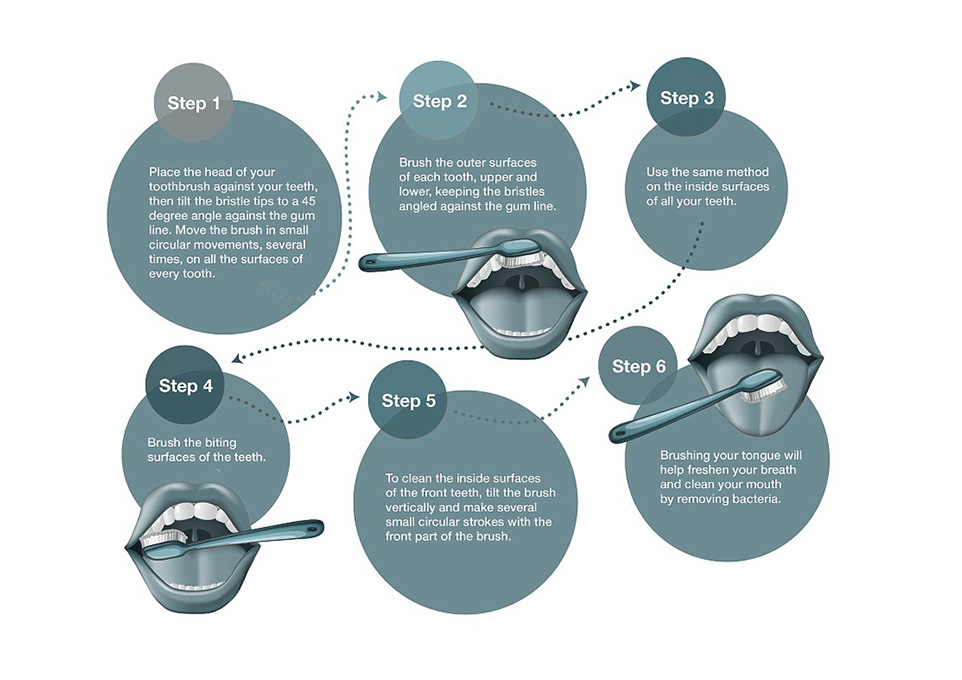 Image Illustrating The Steps For Proper Teeth Brushing